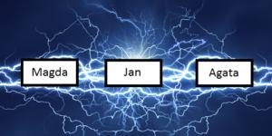 Lightning podstawy
