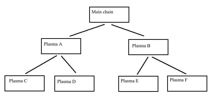 plasma-tree